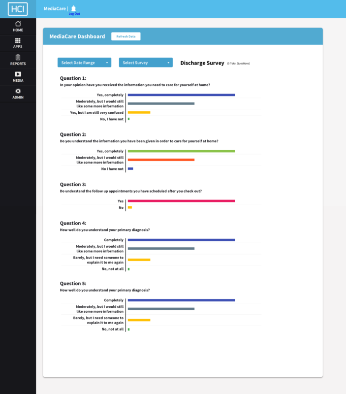 MediaCare from HCI shows aggregated patient survey data for governmental reporting.